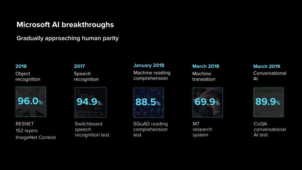latest AI breakthroughs