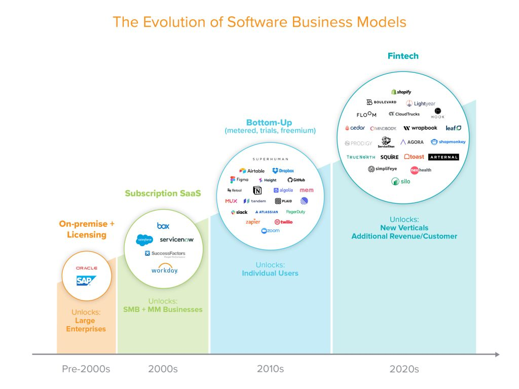 https://i0.wp.com/a16z.com/wp-content/uploads/2020/08/Why-Fintech-is-the-Next-Wave-in-Monetizing-Vertical-SaaS-R3v8_The-Evolution-of-Software-Revenue-Models-scaled.jpg?resize=1024%2C768&ssl=1