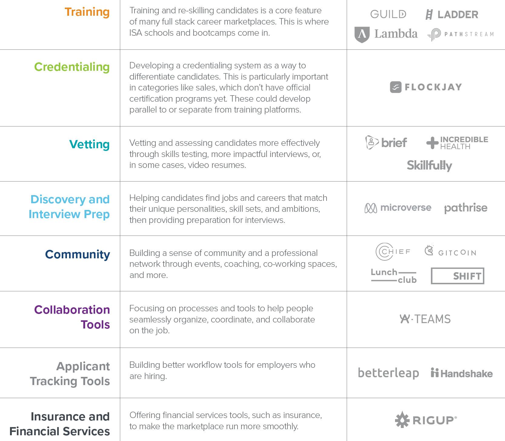 https://i0.wp.com/a16z.com/wp-content/uploads/2020/09/The-Rise-of-Full-Stack-Career-Marketplaces-R4-1.jpg?ssl=1