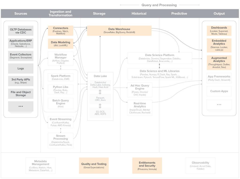 Modern BI Blueprint