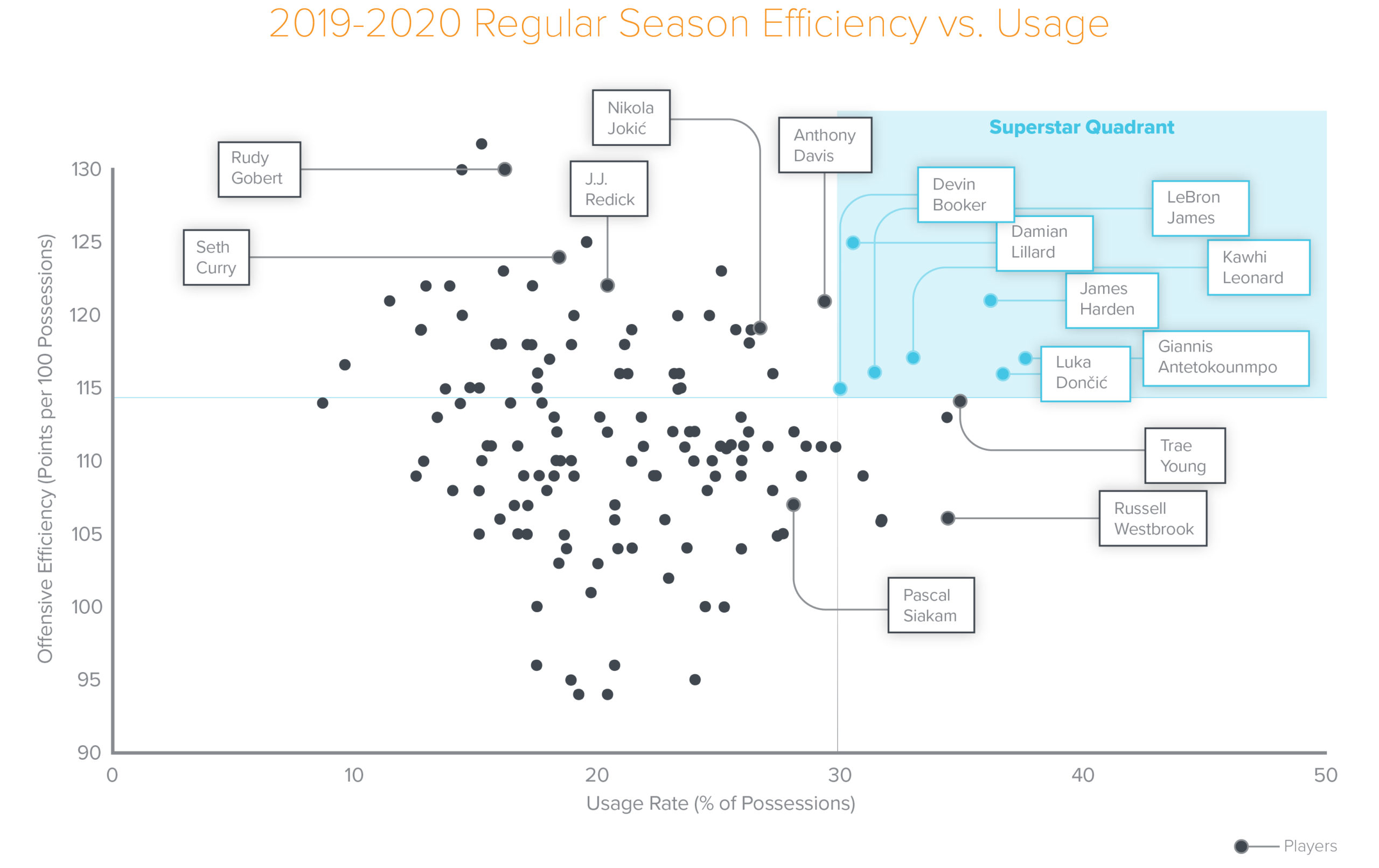 2019-2020 NBA regular season efficiency vs usage