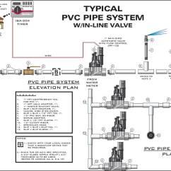 Rain Bird Wiring Diagram Mg Zr Electric Window Irrigation Timer Cover