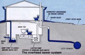 NJ Sewage Ejector Pump Repair Services  Ejector Pump