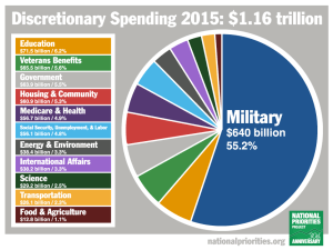 2015 discretionary spending x