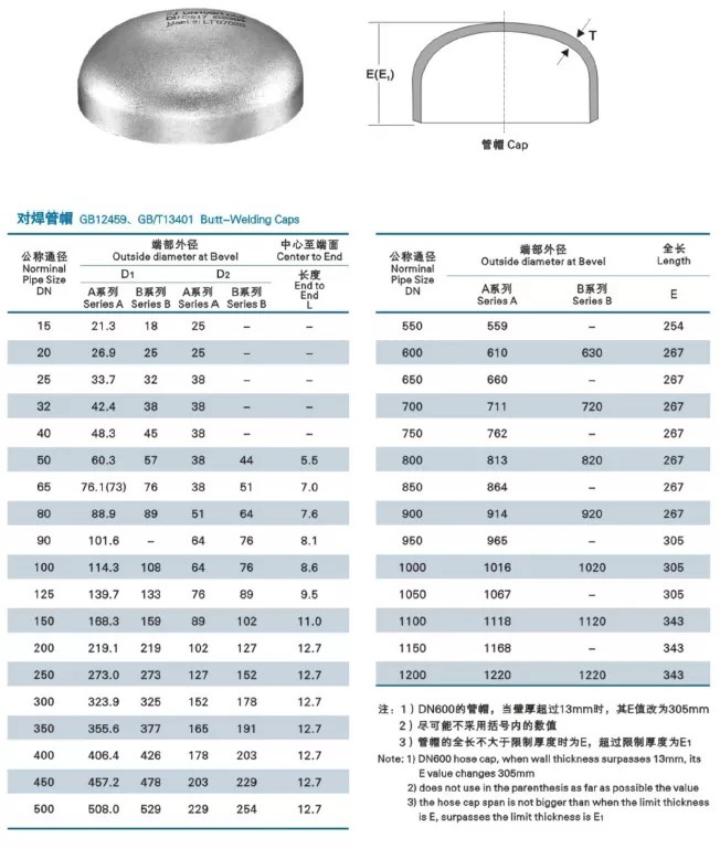 carbon steel Stainless steel alloy steel pipe cap China