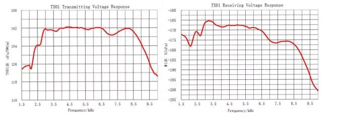 ultrasonic sound transducer for ultrasonic measurement