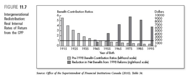 Worthwhile Canadian Initiative: Canada Pension Plan Memo