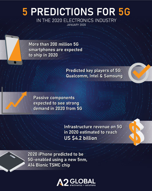 predictions for 5G