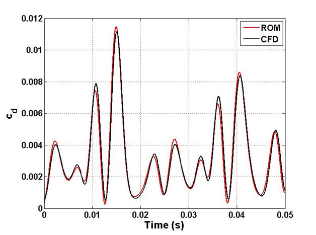 ROM vs. CFD results for three-mode oscillation of hypersonic airfoil