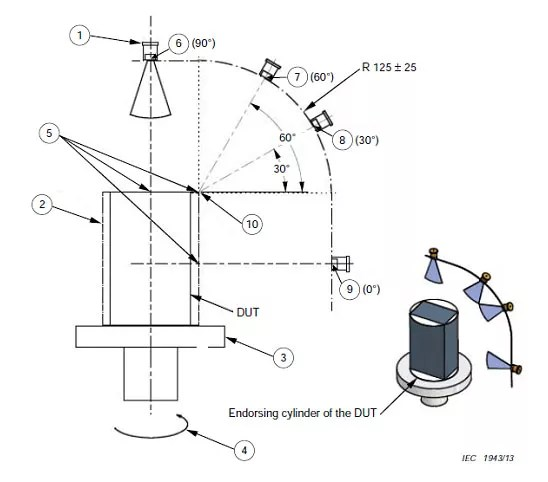Rain Test chamer, waterproof test, IP ingress test chamber