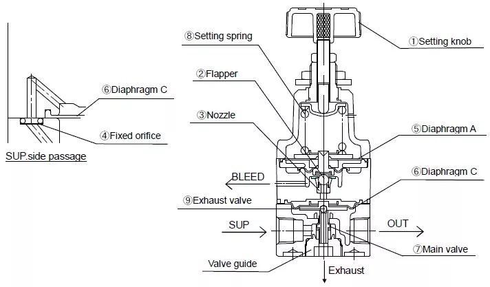 SMC Series Precision Regulator IR1000-01BG Air source