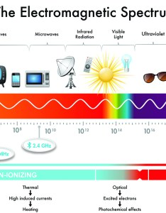 The health impacts of electromagnetic radiation differ based upon frequency wireless also do hearing aids present  risk review rh hearingreview