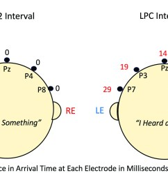 difference in msec between arrival times of right and left ear [ 1800 x 1013 Pixel ]