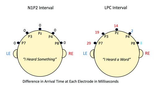 small resolution of difference in msec between arrival times of right and left ear