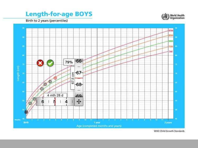 App Shopper: Pediatric Growth Charts by Boston Children's ...
