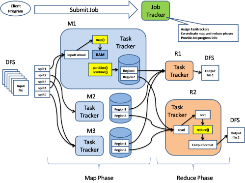 small resolution of hadoop mapreduce architecture