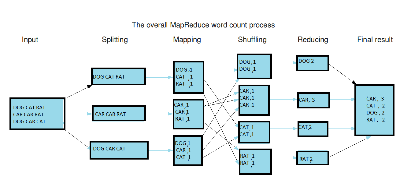 hight resolution of map reduce flow