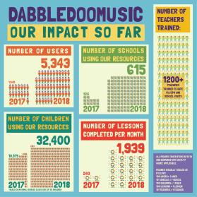 Dabbledoo1