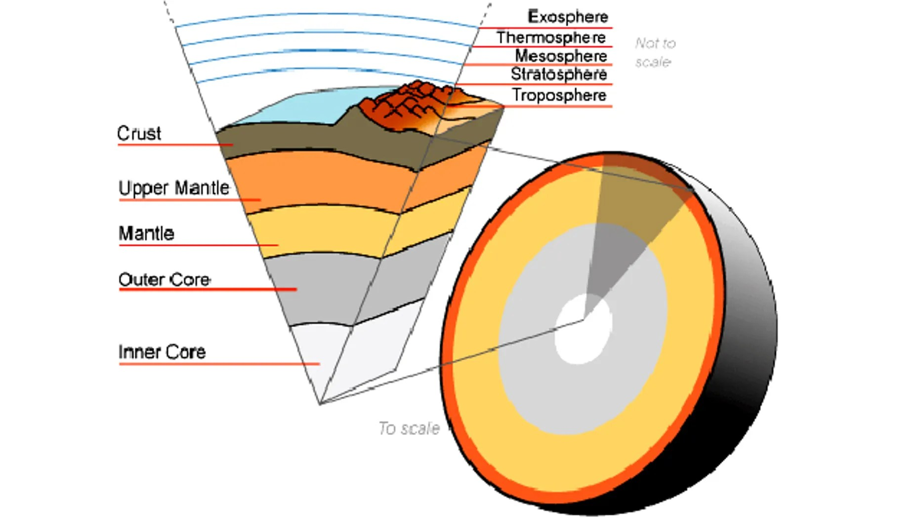 medium resolution of a cutaway illustration showing the earth s atmosphere and various inner layers