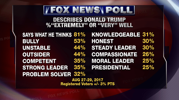 FN_POLL_DESCRIBE_TRUMP_1