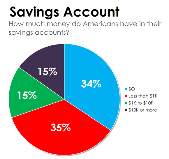 How Much Does the Average American Have in Their Savings