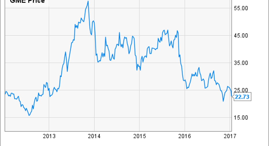 Is Gamestop Stock A Buy Fox Business