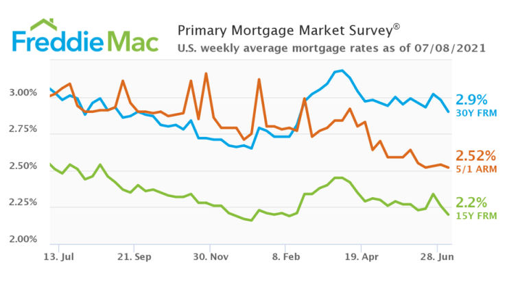 With mortgage rates below 3% a reality, here's what homeowners and buyers need to do now:
