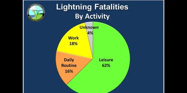 Breakdown of lightning deaths by activity from 2006 to 2019.