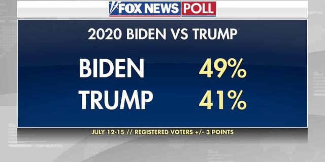 FOX NEWS POLL 2020 biden vs trump
