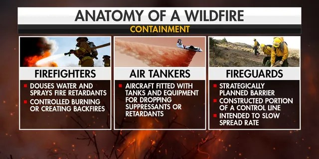 Wildfire containment.