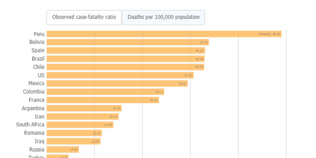 In deaths per 100,000 population, which included both confirmed COVID-19 cases and healthy people, the U.S. ranked sixth.