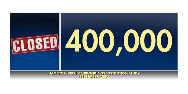 According to a Hamilton Project and Brookings Institution study, more than 400,000 have closed their doors permanently since the pandemic started.