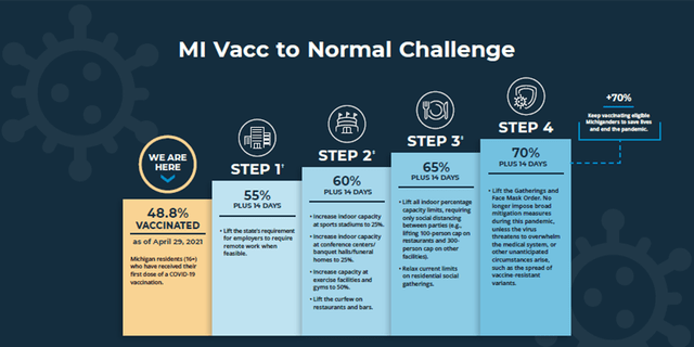 """The """"MI Vacc to Normal"""" plan announced Thursday will see Michigan completely reopen once 70% of residents aged 16 and up received at least one dose of the vaccine."""