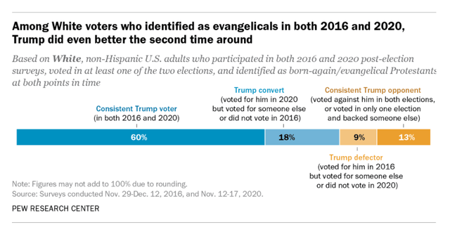 Pew Research Center showing how many self-described evangelical Protestants voted for Trump in 2016 and 2020