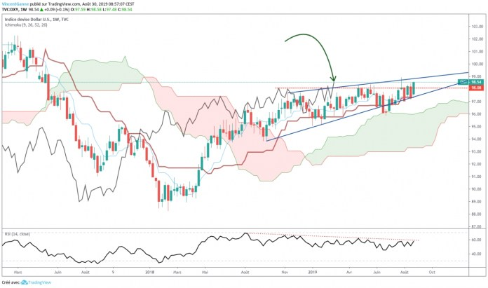 US Dollar (DXY) - graph with TradingView