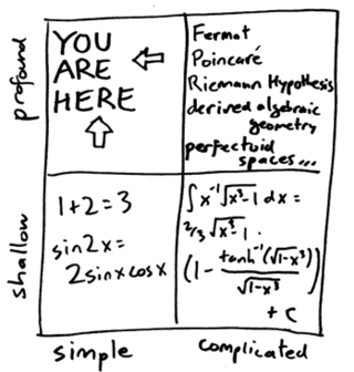 3quarksdaily: Math: the extension of common sense by other