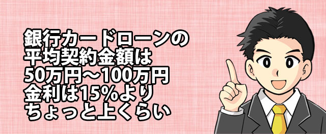 銀行カードローンの平均契約金額は50万円~100万円。金利は15%よりちょっと上くらい。