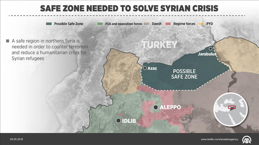 Safe zone needed to solve Syrian crisis, experts say