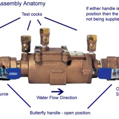 Sprinkler System Backflow Preventer Diagram 2001 Chevy Silverado 1500 Stereo Wiring Of Best Library Get Your Repaired