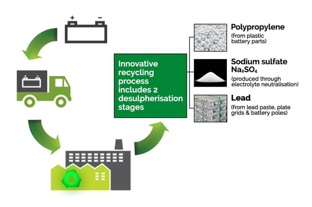 medium resolution of lead acid battery recycling diagram aaa recycling centre adelaide