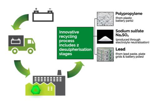 small resolution of lead acid battery recycling diagram aaa recycling centre adelaide