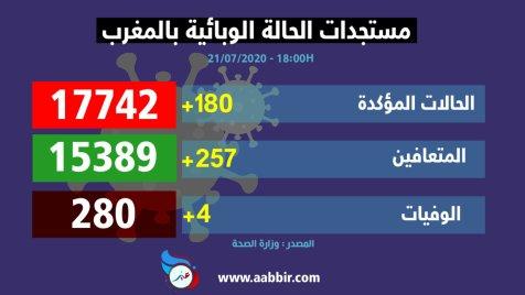 احصائيات كورونا في المغرب