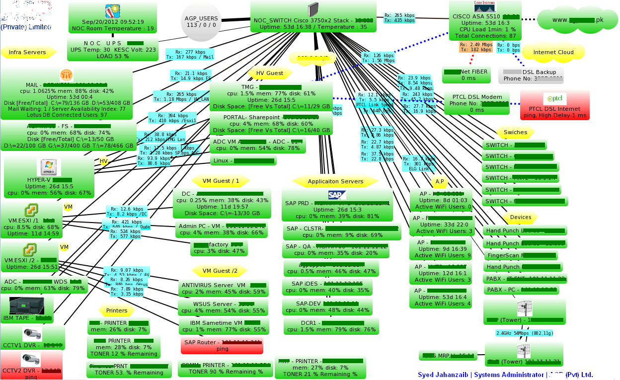 wireless network topology diagram 1998 honda crv wiring the dude | show us your map series ;) !!! syed jahanzaib personal blog to share knowledge
