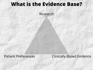A triangle with Research, Client Preferences, and Clinically-Based Evidence at the corners