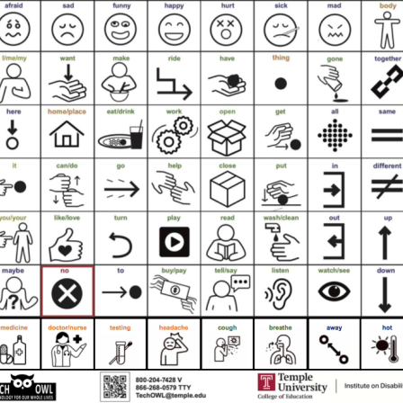 Core board featuring 60 high frequency words and associated icons. 10 additional words at the bottom feature fringe vocabulary related to COVID-19. TechOWL and Institute on Disabilities at Temple University branding at the bottom of image.