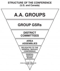 StructureOfTheConference