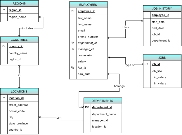 structure of dbms with diagram 89 cherokee radio wiring logical database design for hr management system