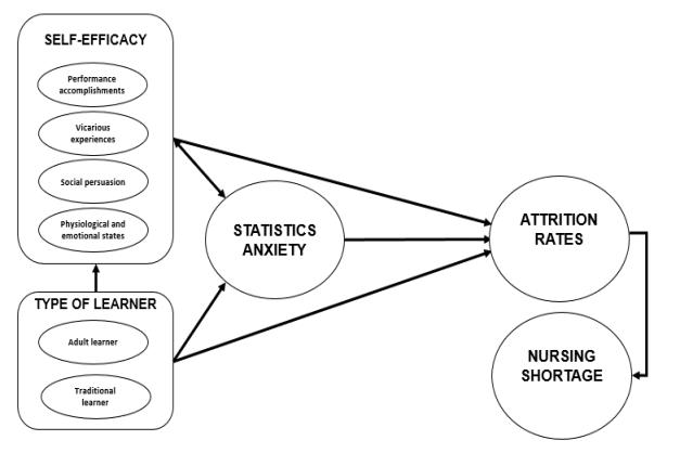 Impact of Increasing Nurse Attrition Rates