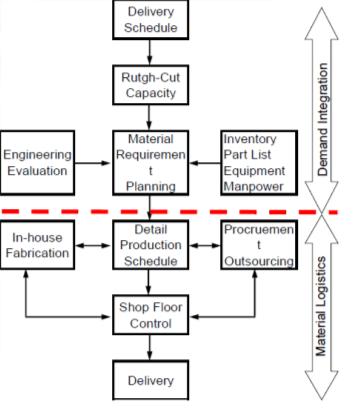 MRO Activities in Aviation Industry