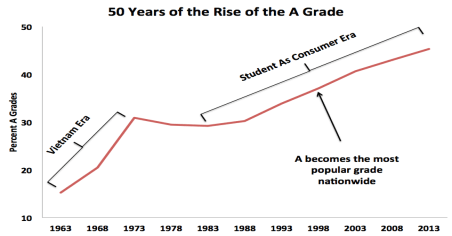The Problem of Grade Inflation